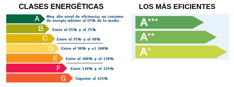 eficiencia Energética, A+++, A++, A+, tipos de eficiencias eléctricas,