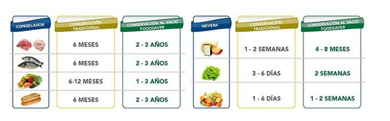 Cuanto duran los alimentos envasados al vació, el tiempo que duran los alimentos envasados